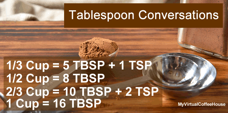 tablespoons to cups